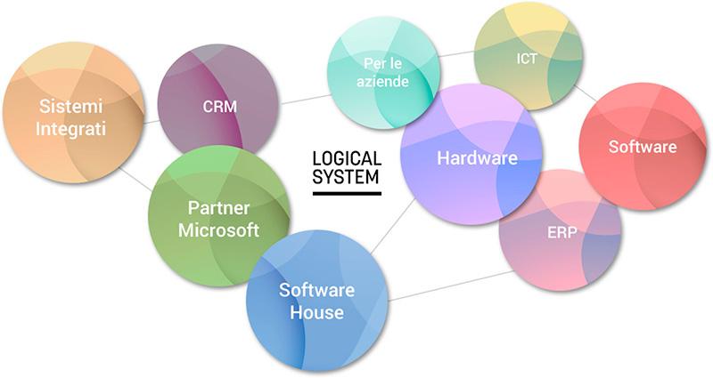 logical-system