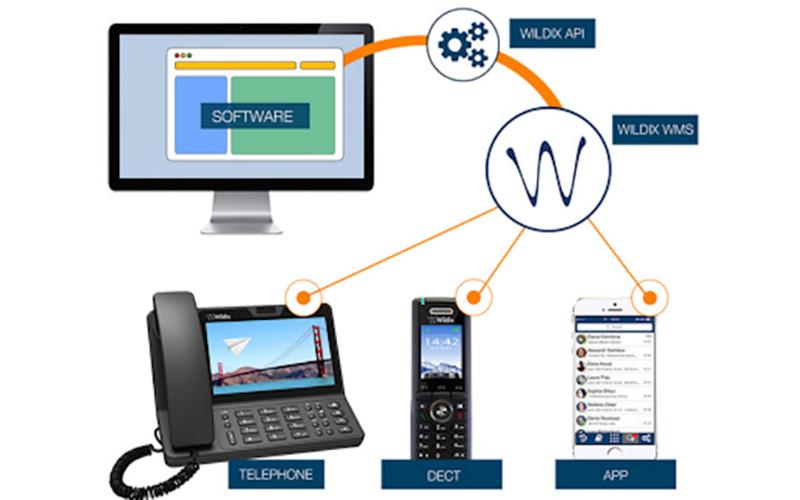Integrare il centralino telefonico al CRM